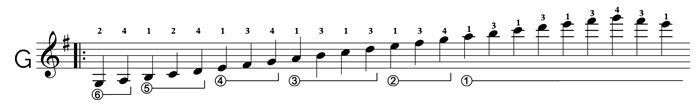 learn segovia scales